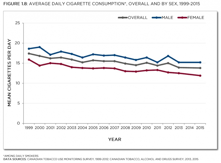 Canadian Tobacco Use Monitoring Survey, 1999-2012; Canadian Tobacco, Alcohol and Drugs Survey, 2013, 2015. See data table with 95% confidence interval below.