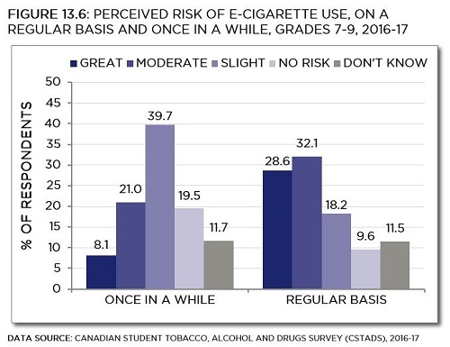 See data table below with 95% confidence intervals.