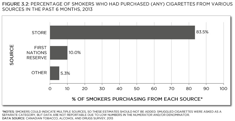 Smokers could indicate multiple sources, so these estimates should not be added. Smuggled cigarettes were asked as a separate category, but data are not reportable due to low numbers in the numerator and/or denominator. Data source: Canadian Tobacco, Alcohol and Drugs Survey, 2013. See data table with 95% confidence intervals below.