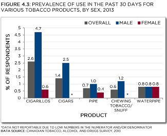 Prevalence of use in the past 30 days for various tobacco products, by sex, 2013.* Cigar and chewing tobacco/snuff data for females not reportable due to low numbers in the numerator and/or denominator. Data source: Canadian Tobacco, Alcohol and Drugs Survey, 2013. See data table with 95% confidence intervals below.