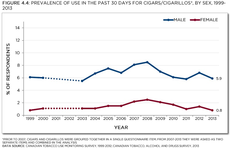 Prevalence of use in the past 30 days for cigars/cigarillos*, by sex, 1999-2013.* Prior to 2007, cigars and cigarillos were grouped together in a single questionnaire item; from 2007-2013 they were asked two separate items and combined in the analysis. Data source: Canadian Tobacco Use Monitoring Survey, 1999-2012; Tobacco, Alcohol and Drugs Survey, 2013. See data table below with 95% confidence intervals.