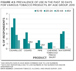 Prevalence of use in the past 30 days for various tobacco products, by age group, 2013. *Age group over 25 have been combined for cigar and pipe data due to low numbers. **Data not reportable due to low numbers in the numerator and/or denominator. Data source: Canadian Tobacco, Alcohol and Drugs Survey, 2013. See data table with 95% confidence intervals below.