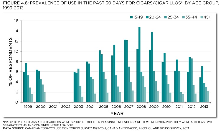Prevalence of use in the past 30 days for cigars/cigarillos*, by age group, 1999-2013. *Prior to 2007, cigars and cigarillos were grouped together in a single questionnaire item; from 2007-2013, they were asked as two separate items and combined in the analysis. Data sources: Canadian Tobacco Use Monitoring Survey, 1999-2012; Canadian Tobacco, Alcohol and Drugs Survey, 2013. See data table with 95% confidence intervals below.