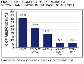 Canadian Tobacco, Alcohol and Drugs Survey, 2013. See data table below with 95% confidence intervals.