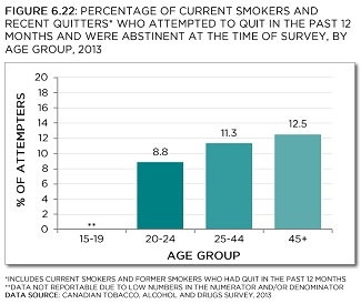 Percentage of smokers and recent quitters* who attempted to quit in the past 12 months, and were abstinent for at least one month at the time of survey, by age group, 2013. *Includes current smokers and former smokers who had quit in the past 12 months. **Data for age group 15-19 is not reportable due to low numbers in the numerator and/or denominator. Data source: Canadian Tobacco, Alcohol and Drugs Survey, 2013. See data table with 95% confidence intervals below.