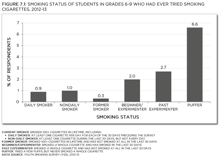 Youth Smoking Survey, 2012-13. See data table with 95% confidence intervals below.