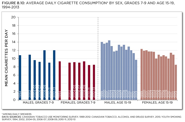 Canadian Tobacco Use Monitoring Survey, 1999-2012; Canadian Tobacco, Alcohol and Drugs Survey, 2013; Youth Smoking Survey, 1994, 2002, 2004-05, 2006-07, 2008-09, 2010-11, 2012-13 . See data table with 95% confidence intervals below.