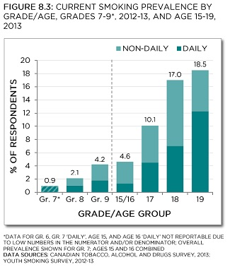 Current smoking prevalence by grade/age, Grades 7-9, 2012-13, and age 15-19, 2013. Data for Gr. 6, Gr. 7 'daily', and age 15 'daily' not reportable due to low numbers in the numerator and/or denominator; overall prevalence shown for Gr. 7 . Data sources: Canadian Tobacco, Alcohol and Drugs Survey, 2013; Youth Smoking Survey, 2012-13. See data table with 95% confidence intervals below.