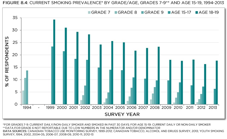 Current smoking prevalence* by grade/age, Grades 7-9** and age 15-19, 1993-2013.*For grades 7-9: current daily/non-daily smoker and smoked in the past 30 days; for age 15-19: current daily or non-daily smoker. ** data for grade 6 not reportable due to low numbers in the numerator and/or denominator. Data sources: Canadian Tobacco Use Monitoring Survey, 1999-2012; Canadian Tobacco, Alcohol and Drugs Survey, 2013; Youth Smoking Survey, 1994,2002, 2004-05, 2006-07, 2008-09, 2010-11, 2012-13. See data table with 95% confidence intervals below.