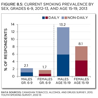 Canadian Tobacco, Alcohol and Drugs Survey, 2013; Youth Smoking Survey, 2012-13. See data table with 95% confidence intervals below.