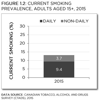 Canadian Tobacco, Alcohol and Drugs Survey, 2015. This graph shows the prevalence of daily smokers was 9.4 percent and prevalence for the non-daily smokers was 3.7 percent. See data table below with 95% confidence intervals.