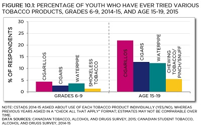 "CSTADS 2014-15 asked about use of each tobacco product individually (yes/no), whereas previous years asked in a ""Check all that apply"" format; estimates may not be comparable over time. Data sources: Canadian Tobacco, Alcohol and Drugs Survey, 2015; Canadian Student Tobacco, Alcohol and Drugs Survey, 2014-15. See data table with 95% confidence intervals below."