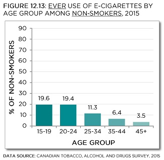 Canadian Tobacco, Alcohol and Drugs Survey, 2015. See data table with 95% confidence intervals below.