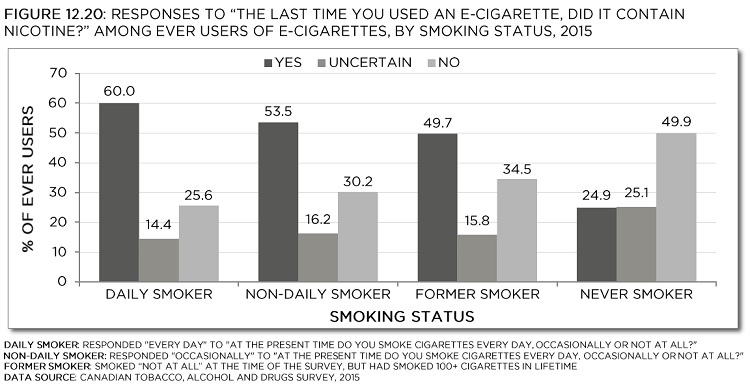 Responses To The Last Time You Used An E Cigarette Did It