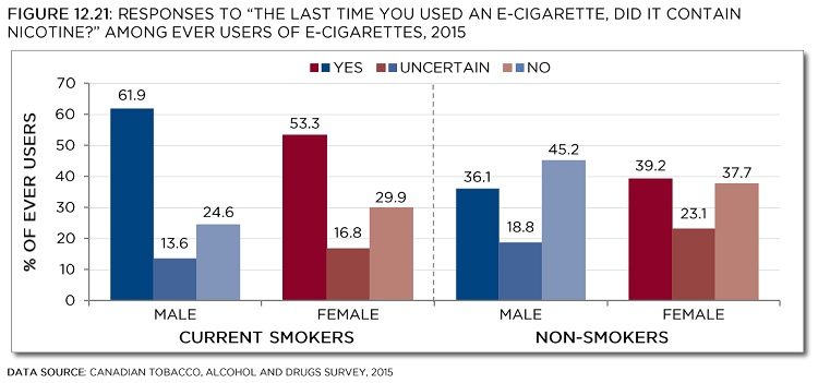"Responses of ""The last time you used an e-cigarette, did it contain nicotine?"" among ever users of e-cigarettes, 2015. Data source: Canadian Tobacco, Alcohol and Drugs Survey, 2015. See data table with 95% confidence intervals below."