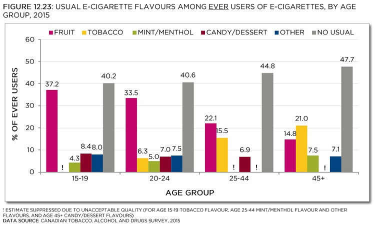 Usual e-cigarette flavours among ever users of e-cigarettes, by age group, 2015. ! Estimate suppressed due to unacceptable quality (for age 15-19 tobacco flavour, age 25-44 mint/menthol flavour and other flavours, and age 45+ candy/dessert flavours). Data source: Canadian Tobacco, Alcohol and Drugs Survey, 2015. See data table with 95% confidence intervals below.