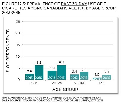 Canadian Tobacco, Alcohol and Drugs Survey, 2013, 2015. See data table with 95% confidence intervals below.
