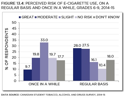 Canadian Student Tobacco, Alcohol and Drugs Survey, 2014-15. See data table with 95% confidence intervals below.