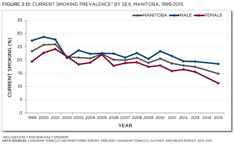 Canadian Tobacco Use Monitoring Survey, 1999-2012; Canadian Tobacco, Alcohol and Drugs Survey, 2013, 2015. See data table with 95% confidence intervals below.