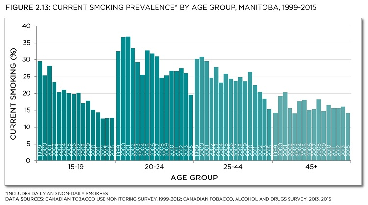 Canadian Tobacco Use Monitoring Survey 1999-2012; Canadian Tobacco, Alcohol and Drugs Survey, 2013, 2015. See data table with 95% confidence intervals below.