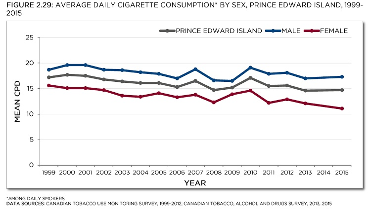 Canadian Tobacco Use Monitoring Survey, 1999-2013; Canadian Tobacco, Alcohol and Drugs Survey, 2013, 2015. See data table with 95% confidence intervals below.