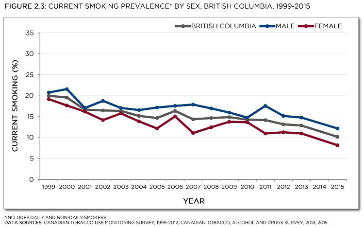 Tobacco Use Monitoring Survey 1999-2012; Canadian Tobacco, Alcohol and Drugs Survey, 2013, 2015. See data table with 95% confidence intervals below.