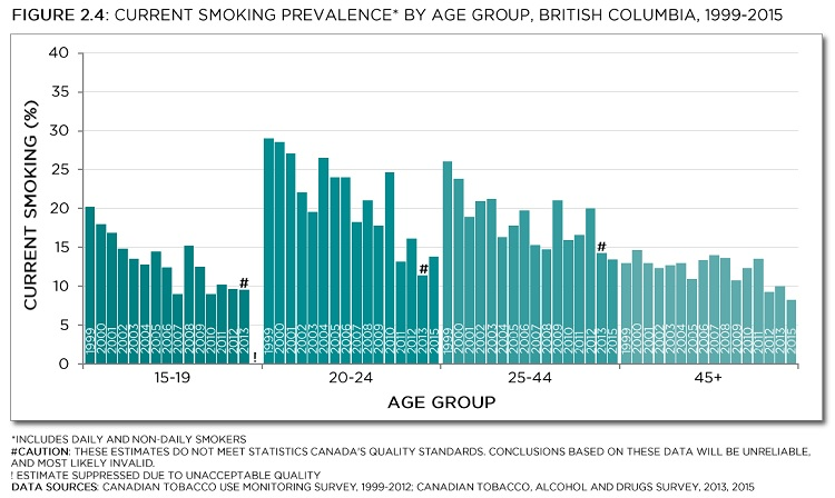 Current smoking prevalence* by age group, British Columbia, 1999-2015. *Includes daily and non-daily smokers. #Caution: These estimates do not meet Statistics Canada's quality standards. Conclusions based on these data will be unreliable, and most likely invalid. ! Estimate suppressed due to unacceptable quality. Data sources: Canadian Tobacco Use Monitoring Survey, 1999-2012; Canadian Tobacco, Alcohol and Drugs Survey, 2013, 2015. See data table with 95% confidence intervals below.
