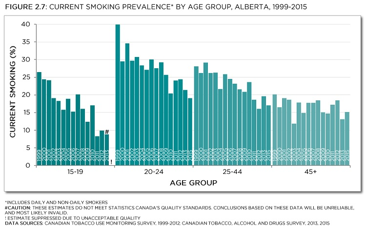 Current smoking prevalence* by age group, Alberta, 1999-2015. *Includes daily and non-daily smokers. #Caution: These estimates do not meet Statistics Canada's quality standards. Conclusions based on these data will be unreliable, and most likely invalid. ! Estimate suppressed due to unacceptable quality. Data Sources: Canadian Tobacco Use Monitoring Survey, 1999-2012; Canadian Tobacco, Alcohol and Drugs Survey, 2013, 2015. See data table with 95% confidence intervals below.