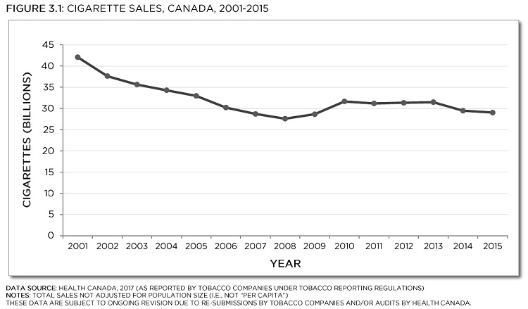 "Total sales not adjusted for population size (i.e., not ""per capita""). These data are subject to ongoing revision due to re-submissions by tobacco companies and/or audits by Health Canada. See data table with 95% confidence intervals below."