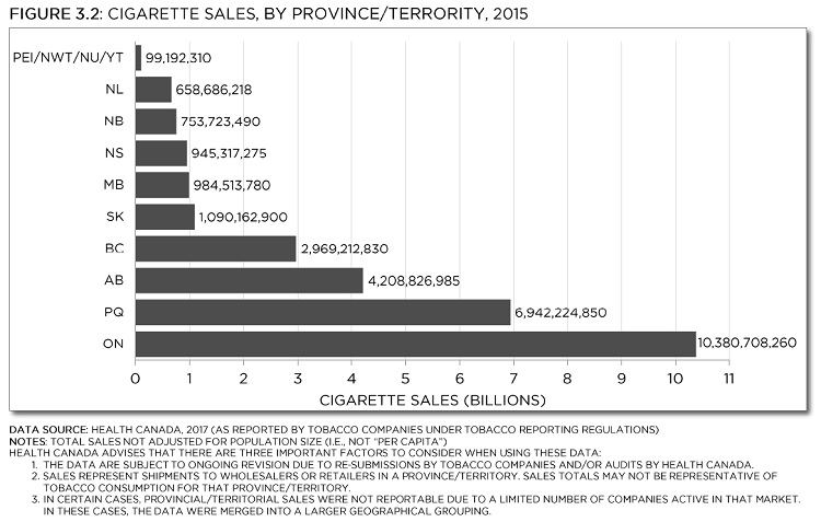 "Cigarette sales, by province/territory, 2015. Data Source: Health Canada, 2017 (as reported by tobacco companies under Tobacco Reporting Regulations) Notes: total sales not adjusted for population size (i.e., not ""per capita"") Health Canada advises that there are three important factors to consider when using these data: 1. The data are subject to ongoing revision due to re-submissions by tobacco companies and/or audits by Health Canada. 2. Sales represent shipments to wholesalers or retailers in a province/territory. Sales totals may not be representative of tobacco consumption for that province/territory. 3. In certain cases, provincial/territorial sales were not reportable due to a limited number of companies active in that market. In these cases, the data were merged into a larger geographical grouping. See data table with 95% confidence intervals below."