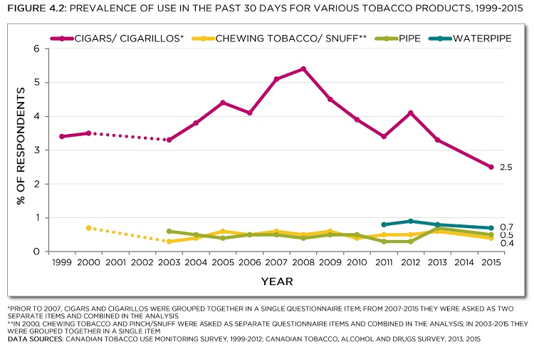 Prevalence of use in the past 30 days for various tobacco products, 1999-2015. *Prior to 2007, cigars and cigarillos were grouped together in a single questionnaire item; from 2007-2015 they were asked two separate items and combined in the analysis. ** In 2000, chewing tobacco and pinch/snuff were asked as separate questionnaire items and combined in the analysis; in 2003-2015 they were grouped together in a single item. Data sources: Canadian Tobacco Use Monitoring Survey, 1999-2012; Canadian Tobacco, Alcohol and Drugs Survey, 2013, 2015. See data table with 95% confidence intervals below.
