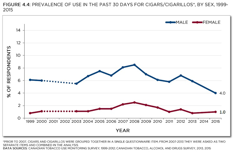 Prevalence of use in the past 30 days for cigars/cigarillos*, by sex, 1999-2015.* Prior to 2007, cigars and cigarillos were grouped together in a single questionnaire item; from 2007-2015 they were asked two separate items and combined in the analysis. Data sources: Canadian Tobacco Use Monitoring Survey, 1999-2012; Tobacco, Alcohol and Drugs Survey, 2013, 2015. See data table below with 95% confidence intervals.