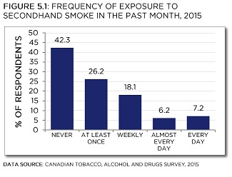 Canadian Tobacco, Alcohol and Drugs Survey, 2015. See data table below with 95% confidence intervals.