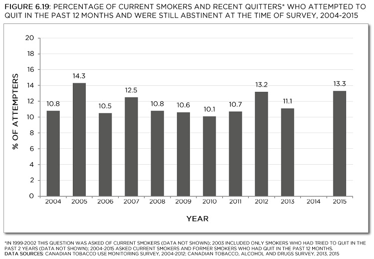 Canadian Tobacco Use Monitoring Survey, 2004-2012; Canadian Tobacco, Alcohol and Drugs Survey, 2013, 2015. See data table with 95% confidence interval below.