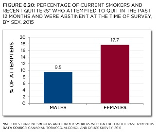 Canadian Tobacco, Alcohol and Drugs Survey, 2015. See data tables with 95% confidence intervals below.