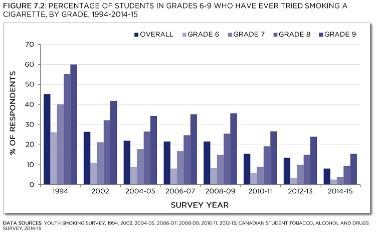 Youth Smoking Survey, 1994, 2002, 2004-05, 2006-07, 2008-09, 2010-11, 2012-13; Canadian Student Tobacco, Alcohol and Drugs Survey, 2014-15. See data table with 95% confidence intervals below.