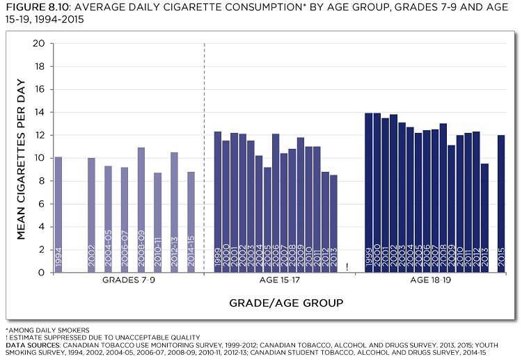 Canadian Tobacco Use Monitoring Survey, 1999-2012; Canadian Tobacco, Alcohol and Drugs Survey, 2013, 2015; Youth Smoking Survey, 1994, 2002, 2004-05, 2006-07, 2008-09, 2010-11, 2012-13; Canadian Student Tobacco, Alcohol and Drugs Survey, 2014-15. See data table with 95% confidence intervals below.