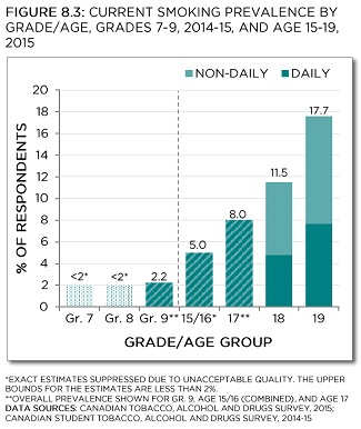 Current smoking prevalence by grade/age, Grades 7-9, 2014-15
