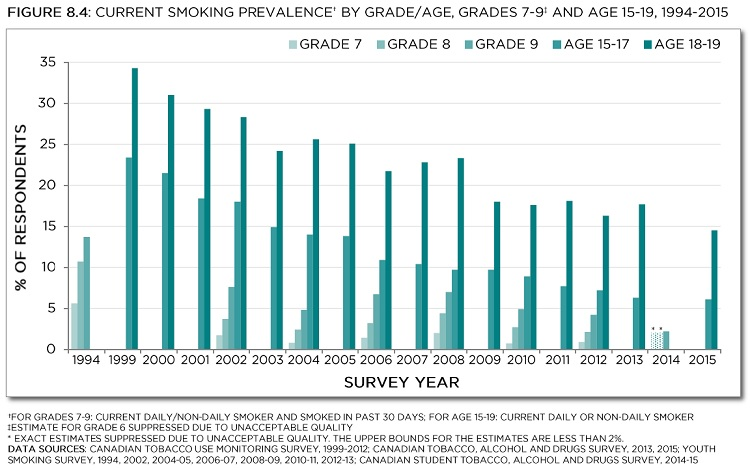Current smoking prevalence† by grade/age, Grades 7-9‡ and age 15-19, 1993-2015. †For grades 7-9: current daily/non-daily smoker and smoked in the past 30 days; for age 15-19: current daily or non-daily smoker. ‡Estimate for Grade 6 suppressed due to unacceptable quality. *Exact estimates suppressed due to unacceptable quality. The upper bounds for the estimates are less than 2%. Data sources: Canadian Tobacco Use Monitoring Survey, 1999-2012; Canadian Tobacco, Alcohol and Drugs Survey, 2013, 2015; Youth Smoking Survey, 1994, 2002, 2004-05, 2006-07, 2008-09, 2010-11, 2012-13; Canadian Student Tobacco, Alcohol and Drugs Survey, 2014-15. See data table with 95% confidence intervals below.