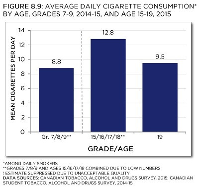 Average daily cigarette consumption* by age, Grades 7-9, 2014-15, and age 15-19, 2015. *Among daily smokers. **Grade 7/8/9 and age 15/16/17/18 combined due to low numbers. ! Estimate suppressed due to unacceptable quality. Data sources: Canadian Tobacco, Alcohol and Drugs Survey, 2015; Canadian Student Tobacco, Alcohol and Drugs Survey, 2014-15. See data table with 95% confidence intervals below.
