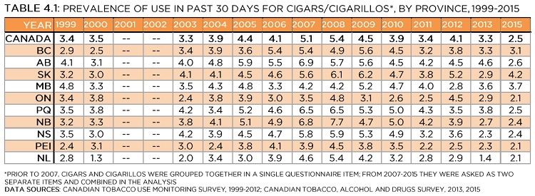 Prevalence of use in past 30 days for cigars/cigarillos*, by province, 1999-2015. *Prior to 2007, cigars and cigarillos were grouped together in a single questionnaire item; from 2007-2015 they were asked as two separate items and combined in the analysis. Data sources: Canadian Tobacco Use Monitoring Survey, 1999-2012; Canadian Tobacco, Alcohol and Drugs Survey, 2013, 2015. See data table with 95% confidence intervals below.