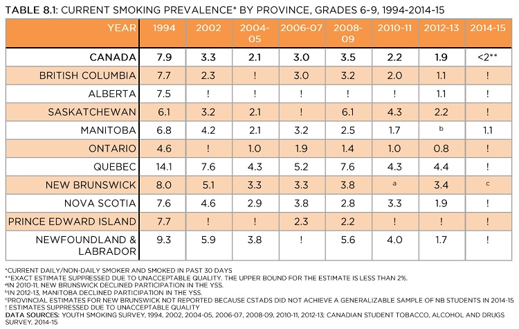 Current smoking prevalence* by province, grades 6-9, 1994-2014-15. *Current daily/non-daily smoker and smoked in past 30 days. **Exact estimate suppressed due to unacceptable quality. The upper bound for the estimate is less than 2%. AIn 2010-11, New Brunswick declined participation in the YSS. BIn 2012-13, Manitoba declined participation in the YSS. Cprovincial estimates for New Brunswick not reported because CSTADS did not achieve a generalizable sample of NB students in 2014-15. ! Estimates suppressed due to unacceptable quality. Data Sources: Youth Smoking Survey, 1994, 2002, 2004-05, 2006-07, 2008-09, 2010-11, 2012-13; Canadian Student Tobacco, Alcohol and Drugs Survey, 2014-15. See data table with 95% confidence intervals below.