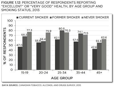 Canadian Tobacco, Alcohol and Drugs Survey, 2013. See data table with 95% confidence intervals below.