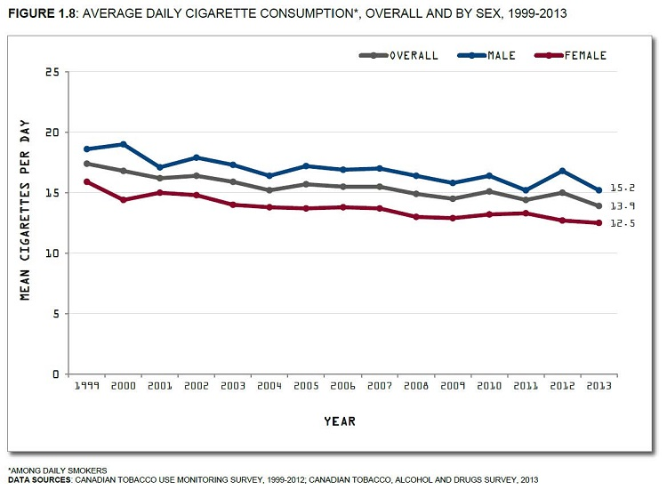 Canadian Tobacco Use Monitoring Survey, 1999-2012 and Canadian Tobacco, Alcohol and Drugs Survey, 2013. See data table with 95% confidence interval below.