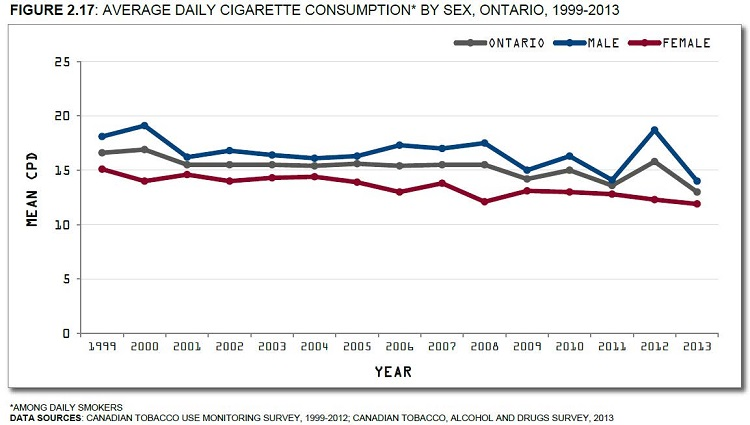Canadian Tobacco Use Monitoring Survey, 1999-2012; Canadian Tobacco, Alcohol and Drugs Survey, 2013. See data table below with 95% confidence intervals.