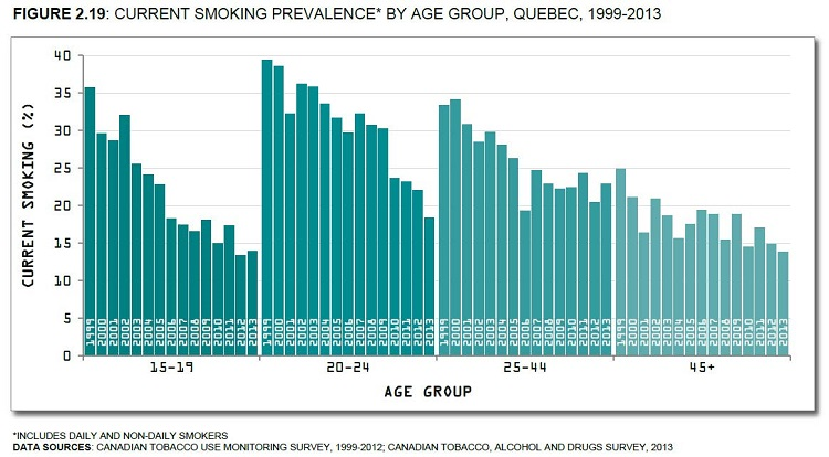 Canadian Tobacco Use Monitoring Survey, 1999-2012; Canadian Tobacco, Alcohol and Drugs Survey, 2013. See data table with 95% confidence intervals below.