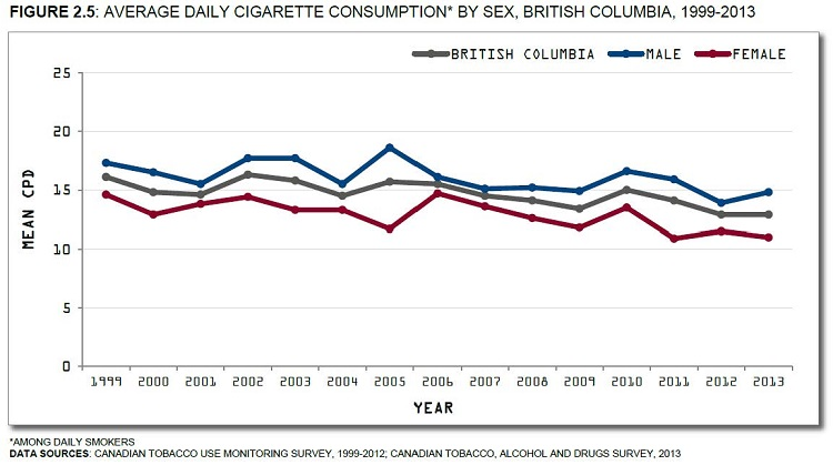Canadian Tobacco Use Monitoring Survey, 1999-2012; Canadian Tobacco, Alcohol and Drugs Survey, 2013. See data table with 95% confidence interval below.
