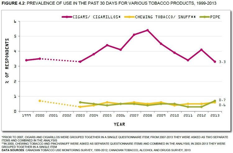 Prevalence of use in the past 30 days for various tobacco products, 1999-2013. *Prior to 2007, cigars and cigarillos were grouped together in a single questionnaire item; from 2007-2013 they were asked two separate items and combined in the analysis. ** In 2000, chewing tobacco and pinch/snuff were asked as separate questionnaire items and combined in the analysis; in 2003-2013 they were grouped together in a single item.  Data source: Canadian Tobacco Use Monitoring Survey, 1999-2012; Canadian Tobacco, Alcohol and Drugs Survey, 2013. See data table with 95% confidence intervals below.