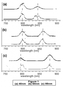 comparison of different wavelengths.