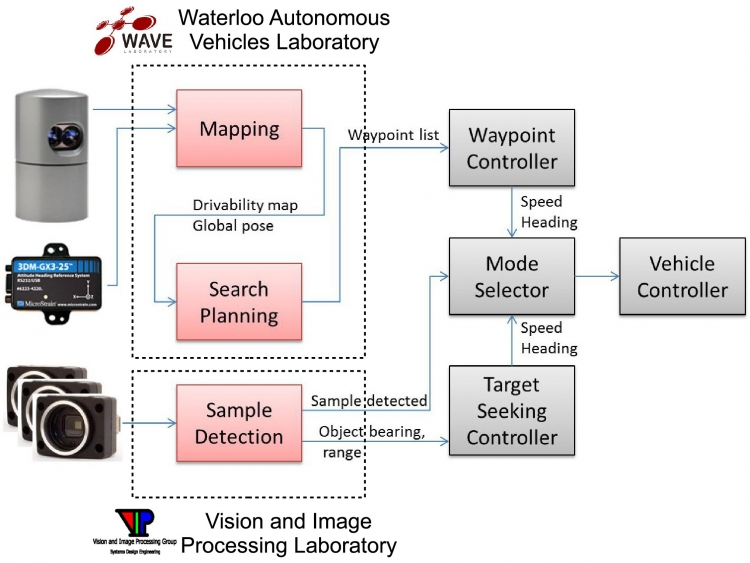 Picture showing an overview of software architecture for the 2013 NSRRC robot.